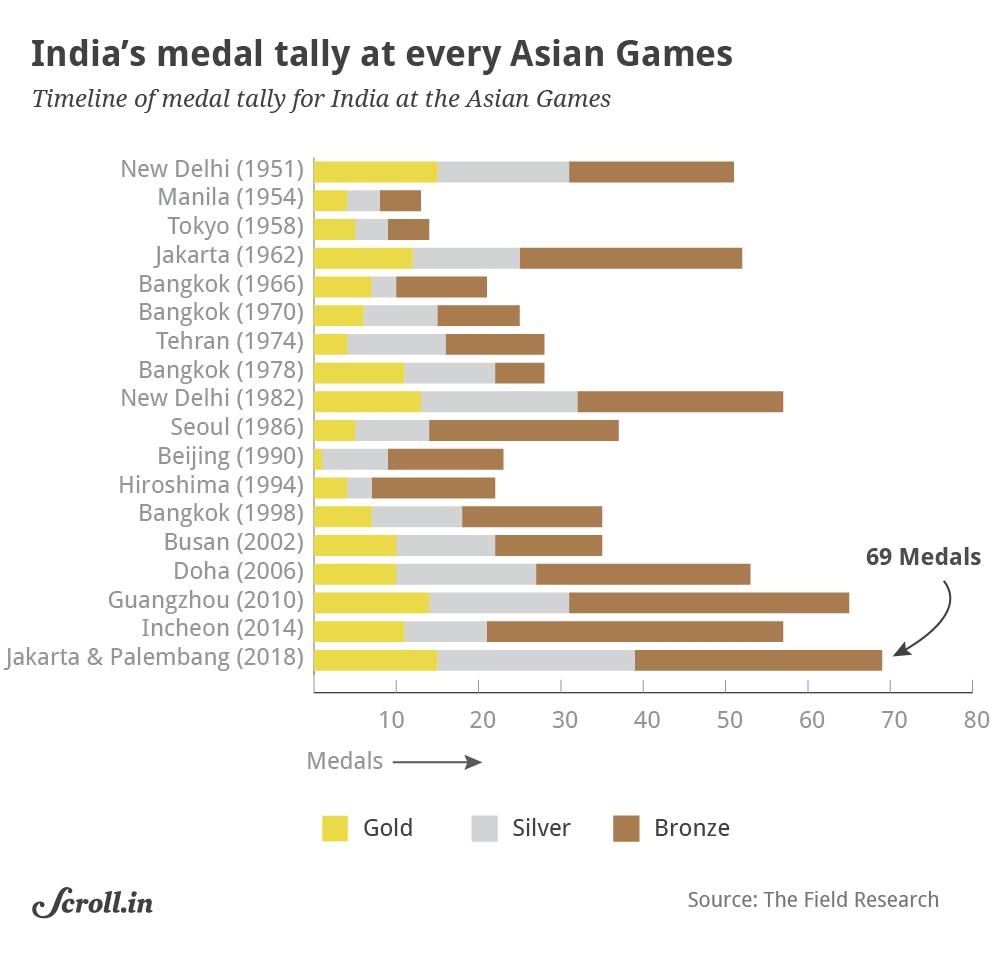 Data Check Three Charts That Break Down India S Performance