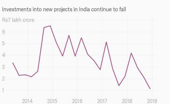 In charts: From GDP to foreign investment and jobs, how the economy has come full circle under Modi 3