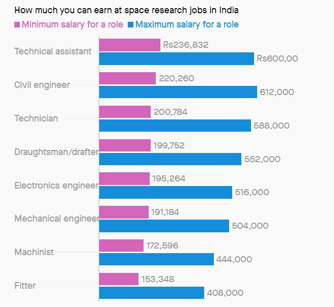 Isro Salaries Range Between Rs 1 5 Lakh And Rs 6 12 Lak Indian Space Body Has 86 Vacancies,Longarm Quilting Designs