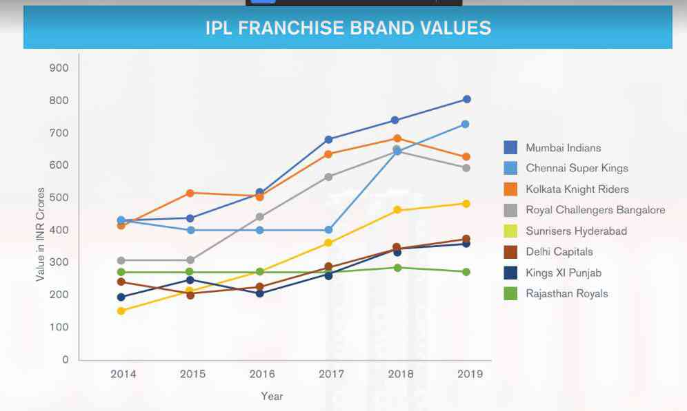 IPL's brand value growth slows down, KKR and RCB also take a hit: Report