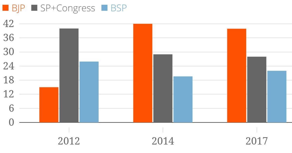Uttar Pradesh election 2017: BJP's stunning victory shows that 2014 was no fluke