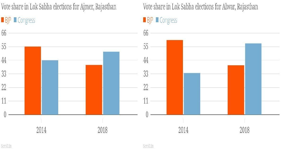 Huge swing towards Congress in Rajasthan bye-polls leaves Vasundhara Raje and BJP vulnerable