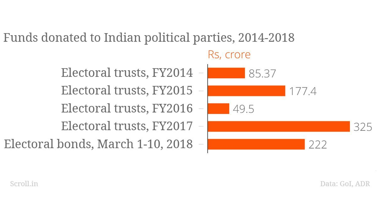 As electoral bonds go on sale again, their popularity may lie in absence of transparency around them