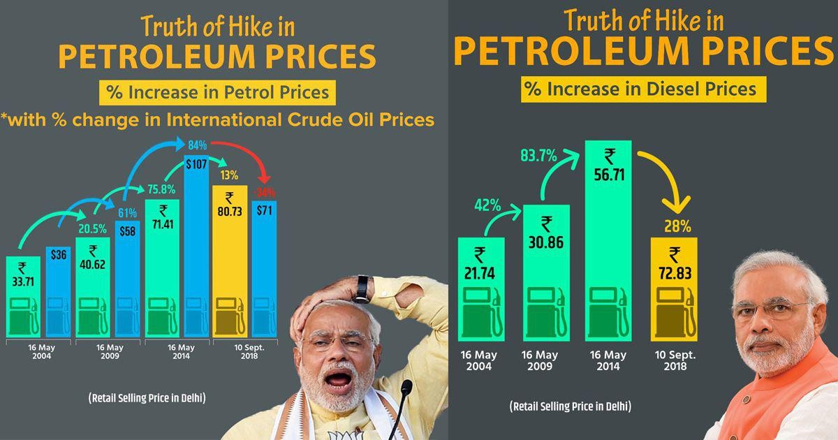 This one chart is the perfect illustration of the 'truth' of the BJP government