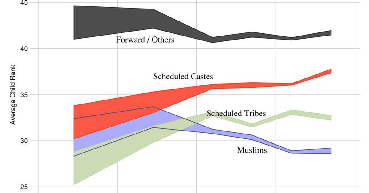 In charts: Indians have low upward mobility (and Muslims suffer the most), shows study